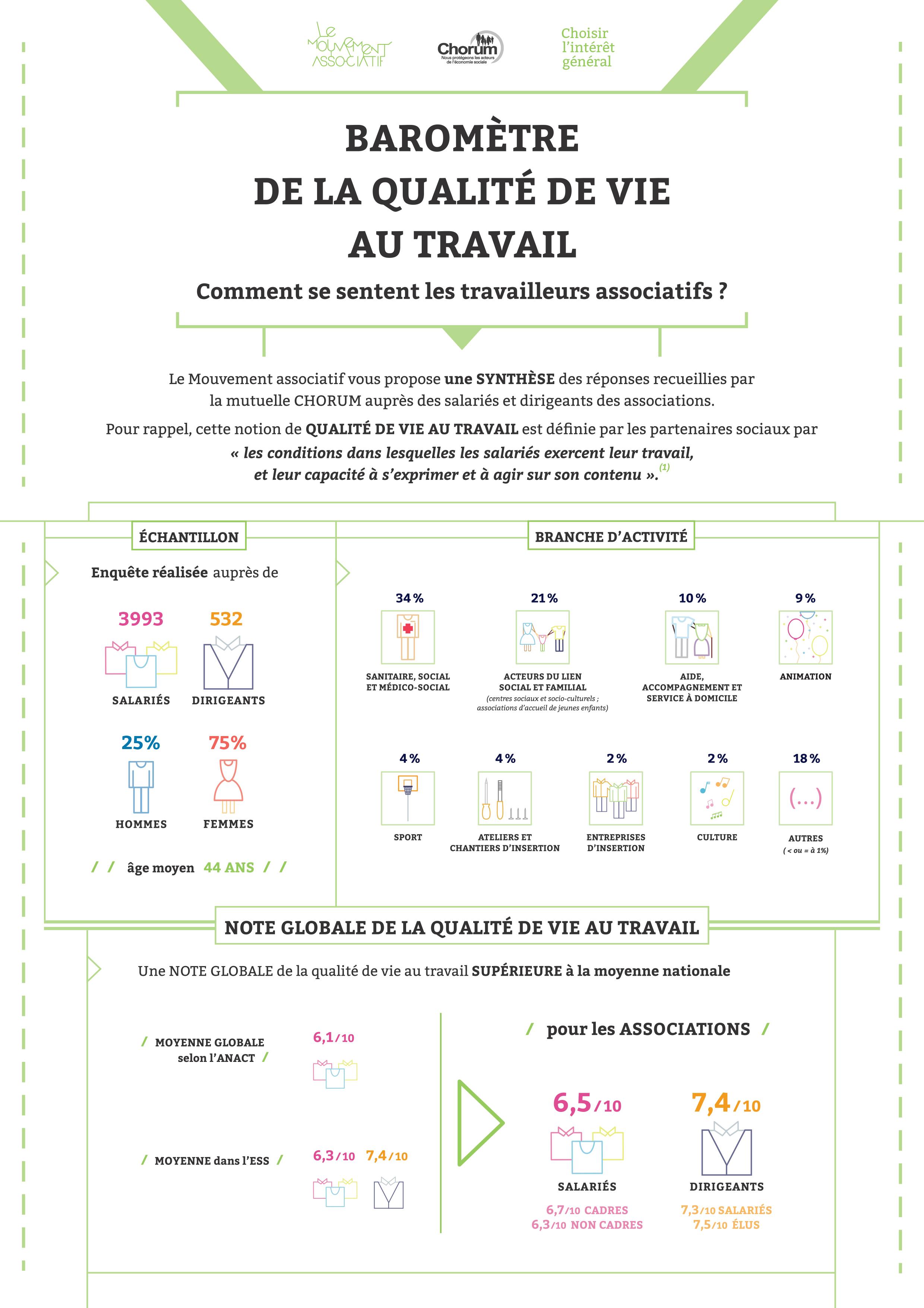Baromètre de la qualité de vie au travail – édition 2013