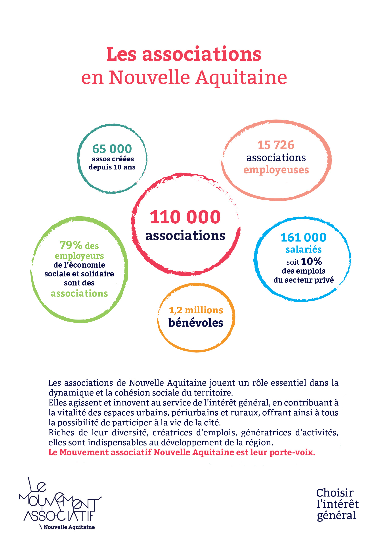 LMA Nouvelle Aquitaine : plaquette de présentation